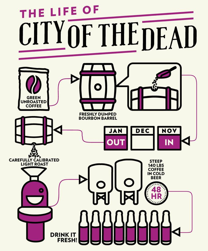 Brouwproces City of the Dead